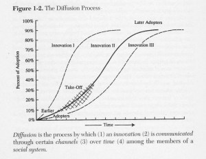 Source: The Diffusion of Innovations, 5th ed, p. 11