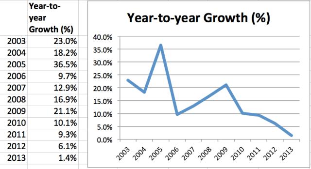 Y-o-Y Growth Chart