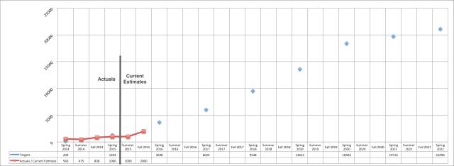 Enrollments vs Plan Spring 2015