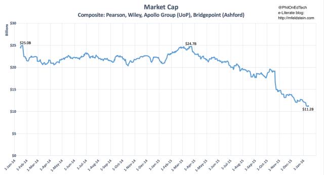 Composite Market Value