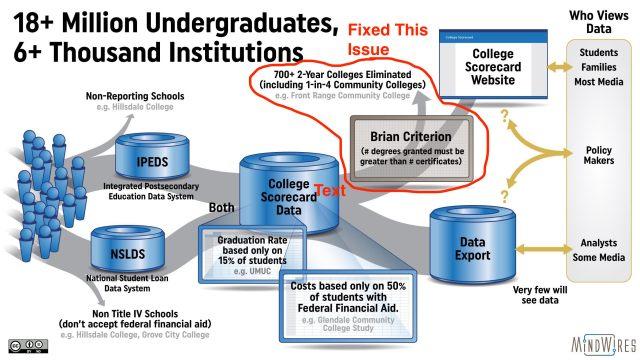 Poulin Hill College Scorecard Graphic Updated