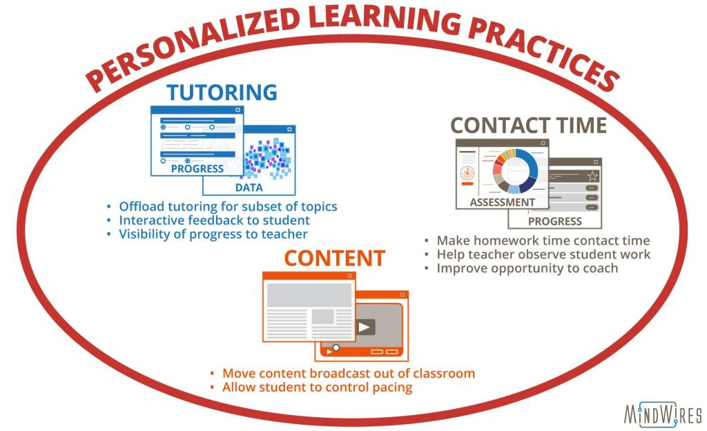 Personalized Learning Practices
