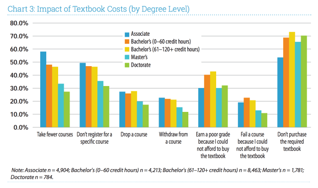 October 2016 don gorges page 2 this chart not only shows the largest negative impact of textbook pricing falls on students seeking a two year degree with graduate students on the fandeluxe Images