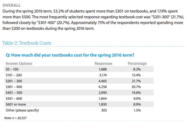 October 2016 don gorges page 2 spending on college textbooks is in the 600 650 per year range in the flvc survey students spend just over 300 in one semester on textbooks fandeluxe Images