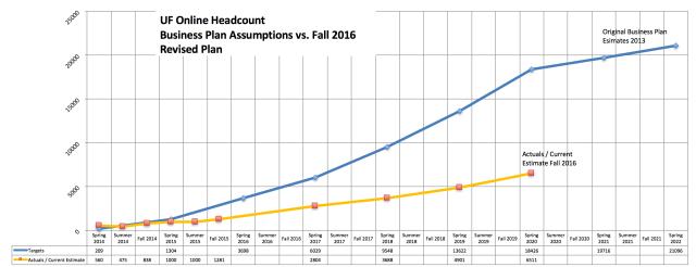 enrollments-vs-plan-fall-2016