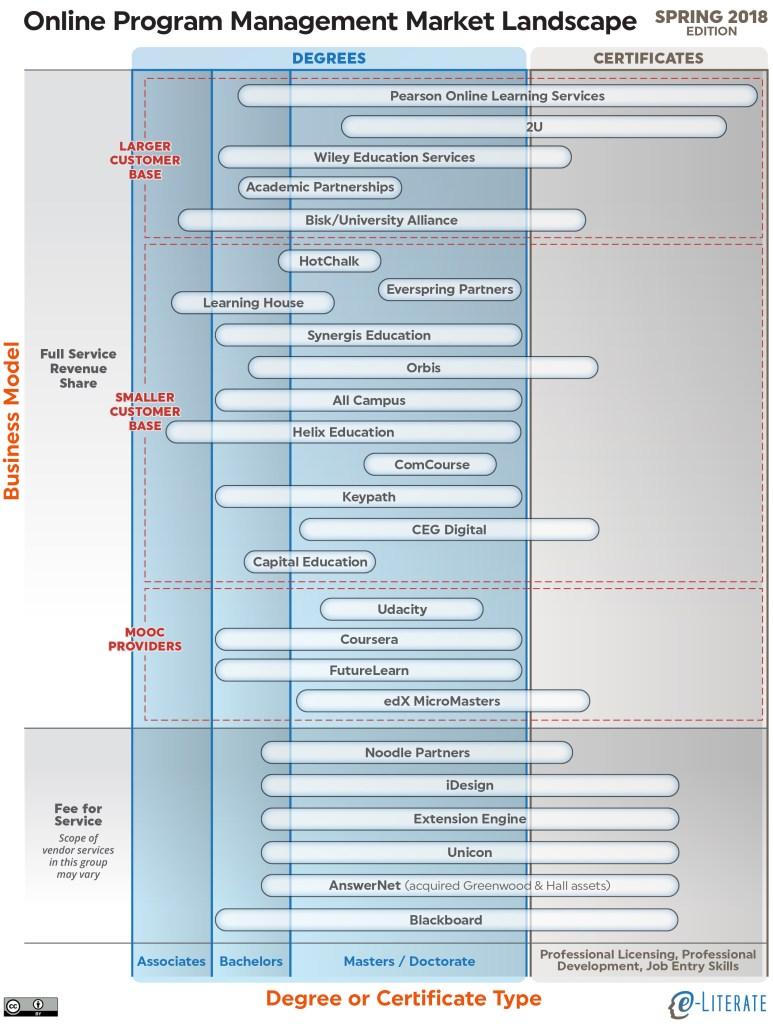 Market landscape of OPM vendors