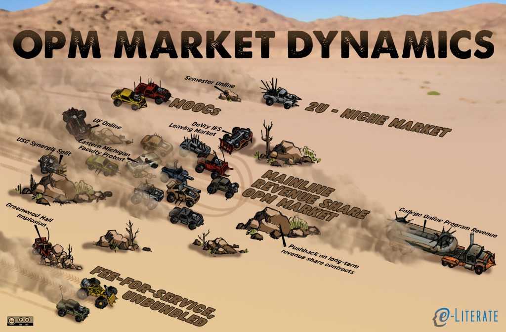 The Mad Max view of OPM market dynamics