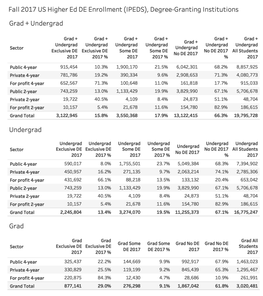 Fall 2017 IPEDS data on distance education enrollment