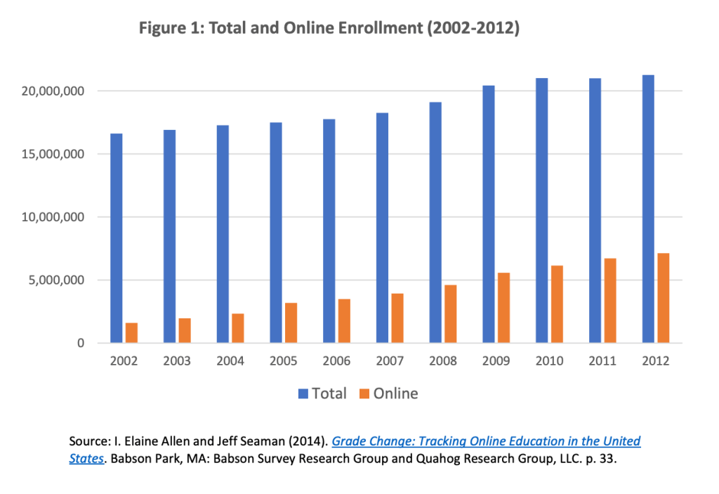 Figure 1 online ed growth