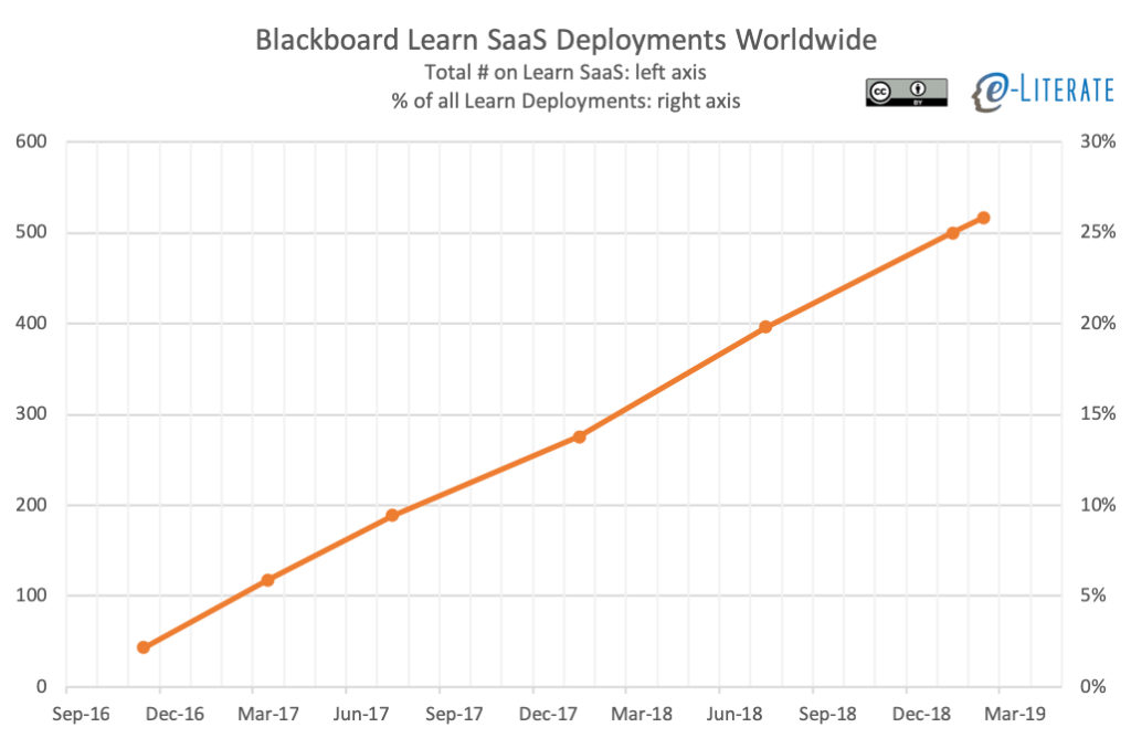 Blackboard Learn SaaS Deployments over time