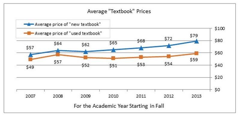 NACS Avg Textbook Price