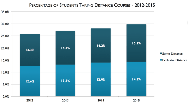 Almost 30% of US higher ed students now take at least one online course