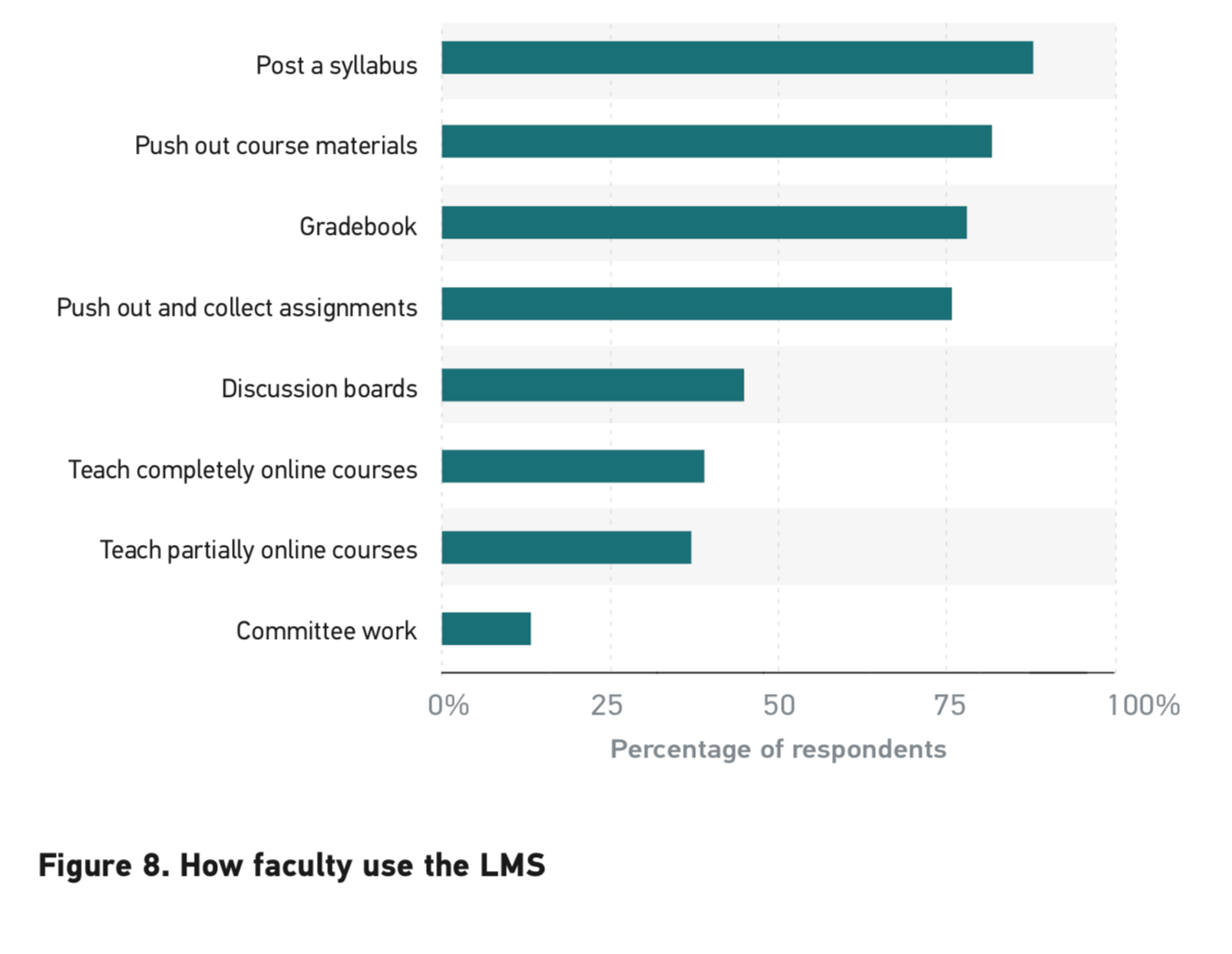 ECAR data on faculty LMS usage