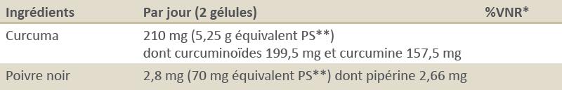 Curcuma pipérine