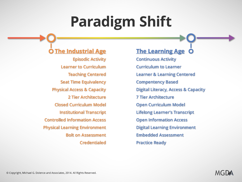Good Examples Of Paradigms