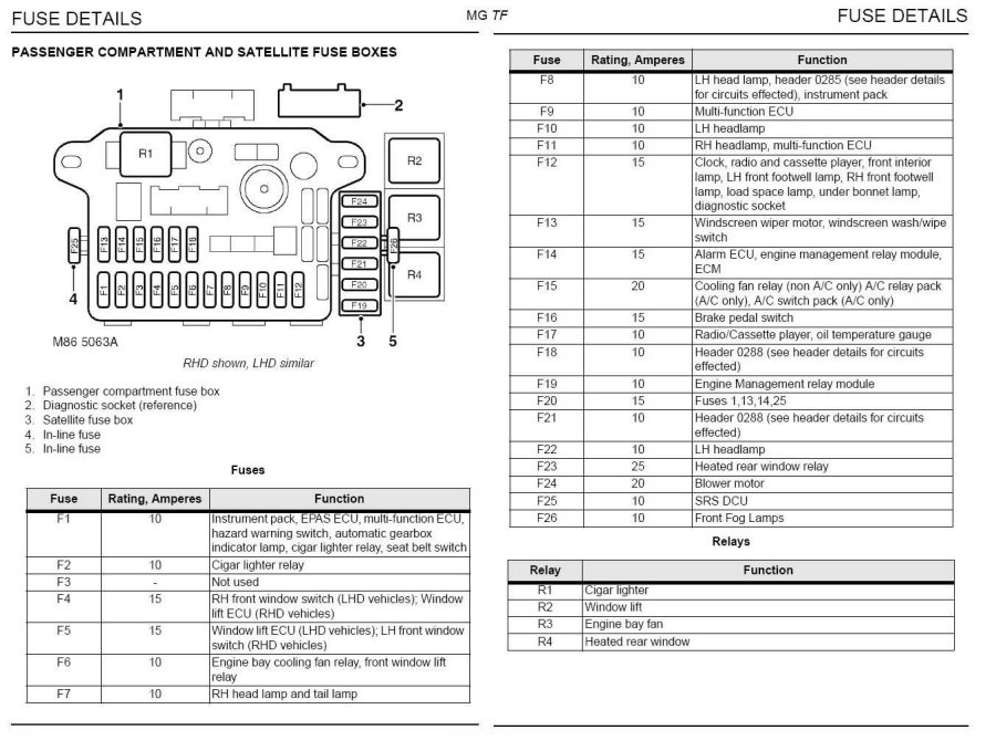 rover 25 fuse box diagram example electrical wiring diagram u2022 rh huntervalleyhotels co 2003 rover 25 fuse box diagram Ford Explorer Fuse Box Diagram