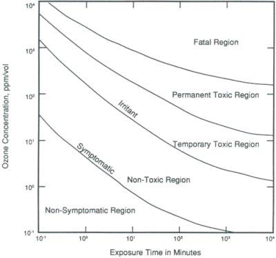 Sanificazione con ozono: i limiti di tollerabilità umana