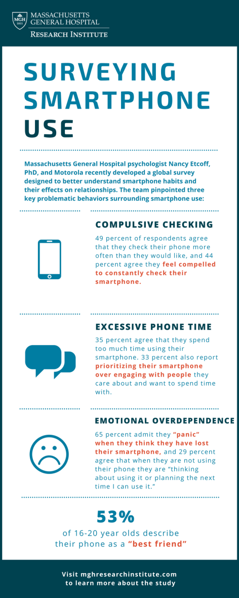 Smartphone use (4)