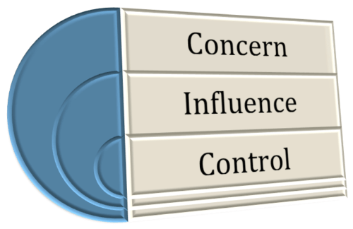 Scope Creep Kills: Facilitate Concern, Influence, and Control