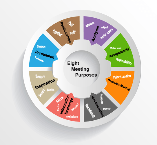 Eight Meeting Purposes