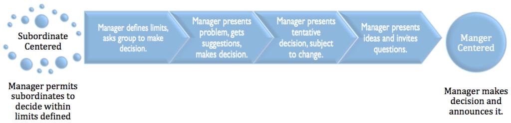 Individual Versus Group Decisions