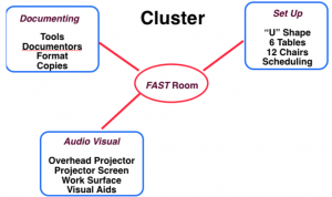 Meetings Graphics: Cluster