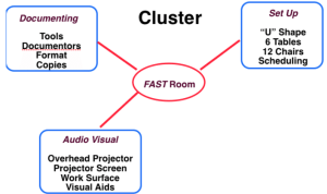 Why care about meeting graphics and illustrations? Visual Basics / Meetings Graphics: Cluster