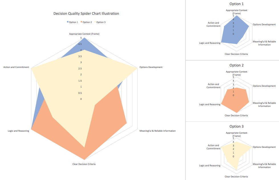 Decision Quality Spider Chart (DQ Spider Chart)