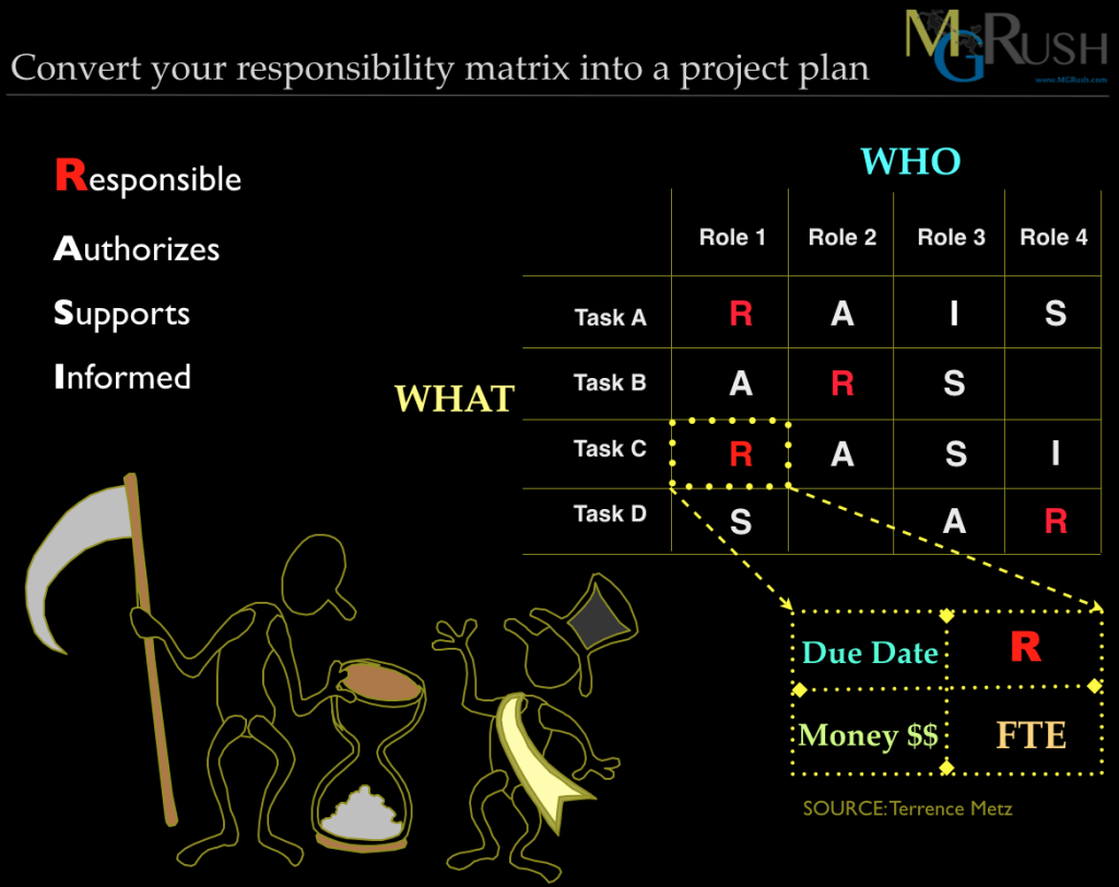 RACI - Roles and Responsibilities