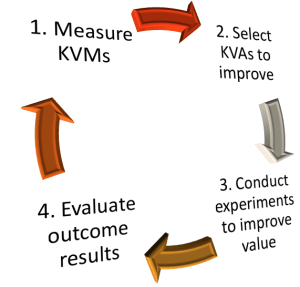 Scrum's Evidence-based Methodology