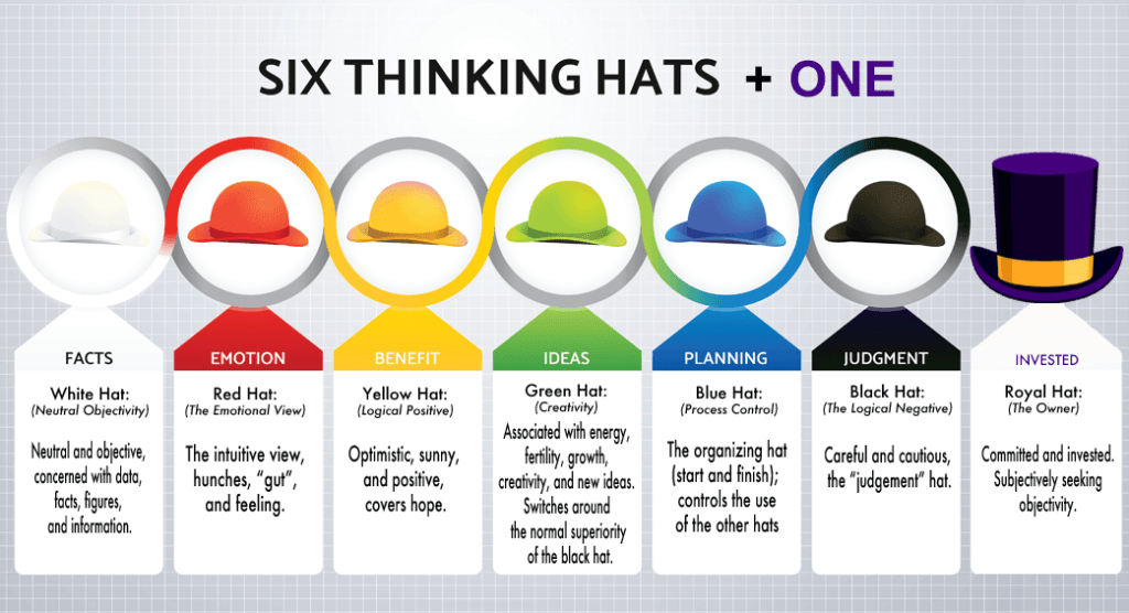 Edward de Bono's Six Thinking Hats (+ One)