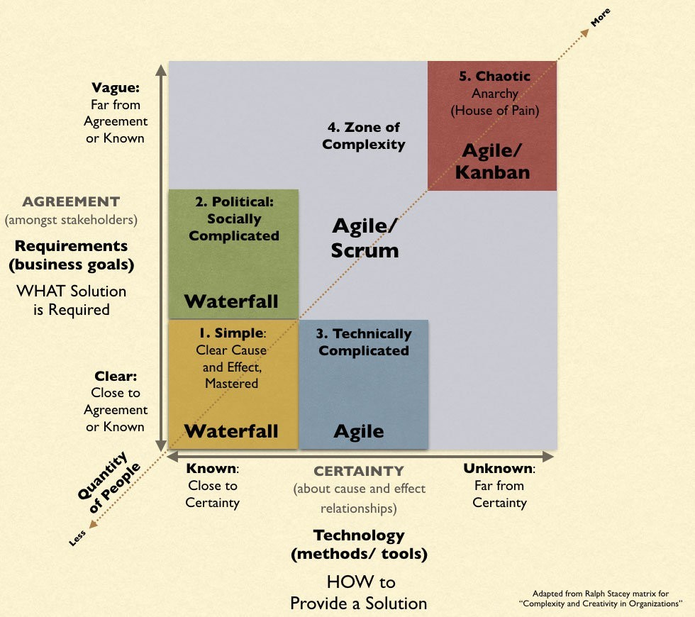 Agile vs Waterfall, Stacey Matrix