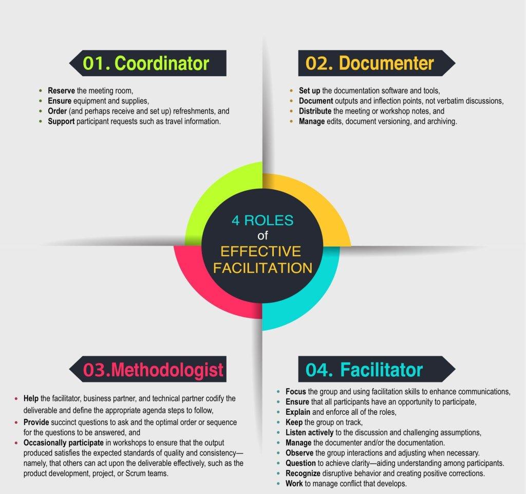 Facilitator Training 101: Four Roles of Effective Facilitation