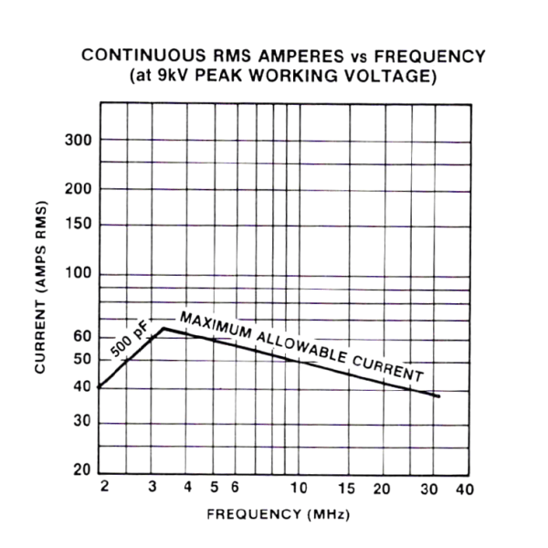 Jennings CSVF-500-0315 Amps vs Frequency Max-Gain Systems, Inc. www.mgs4u.com