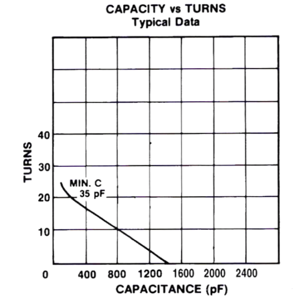 Jennings CVDP-1500-10S Turns vs Capacitance Max-Gain Systems, Inc. www.mgs4u.com