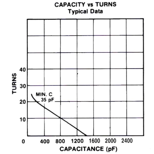 Jennings CVDP-1500-10S Turns vs Capacitance Max-Gain Systems, Inc. www.mgs4u.com