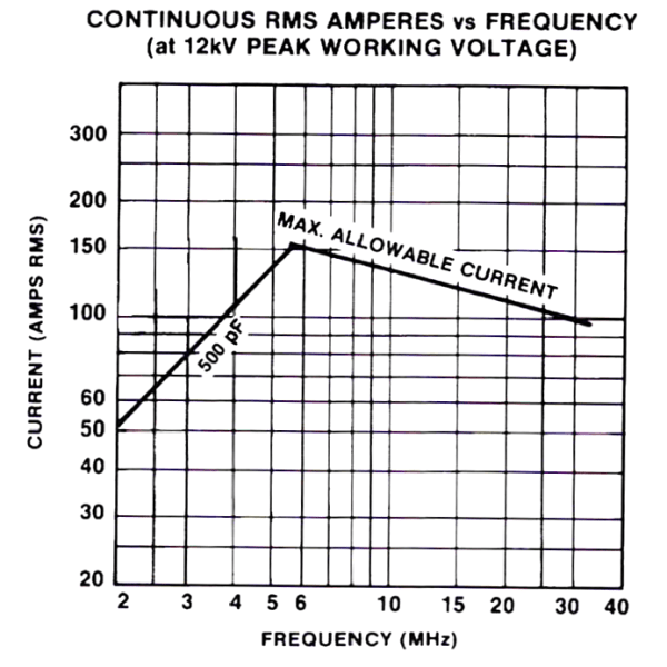 Jennings MC-500-20S Amps vs Frequency Max-Gain Systems, Inc. www.mgs4u.com