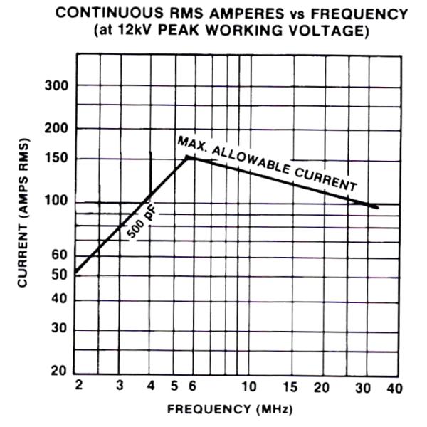 Jennings MC-500-20S Amps vs Frequency Max-Gain Systems, Inc. www.mgs4u.com