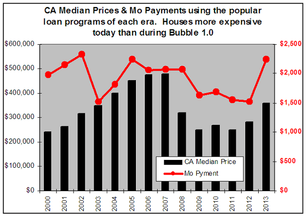 CA Med Price and Payment using popular loan progs - Bar vs Lone chart