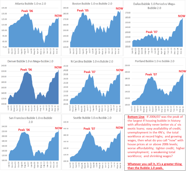 CASE SHILLER APRIL BUBBLE CHARTS