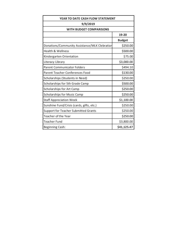 Guest PTA Budget 19-20 - Online Budget-page-003