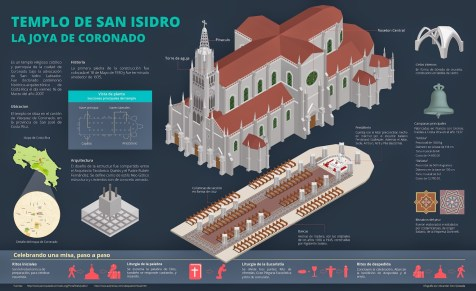 The Coronado Church. Infographic by Alexander Soto, information design student. Science and Arts University of Costa Rica.