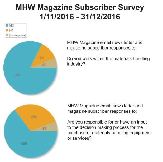 MHW subscriber demogrphics