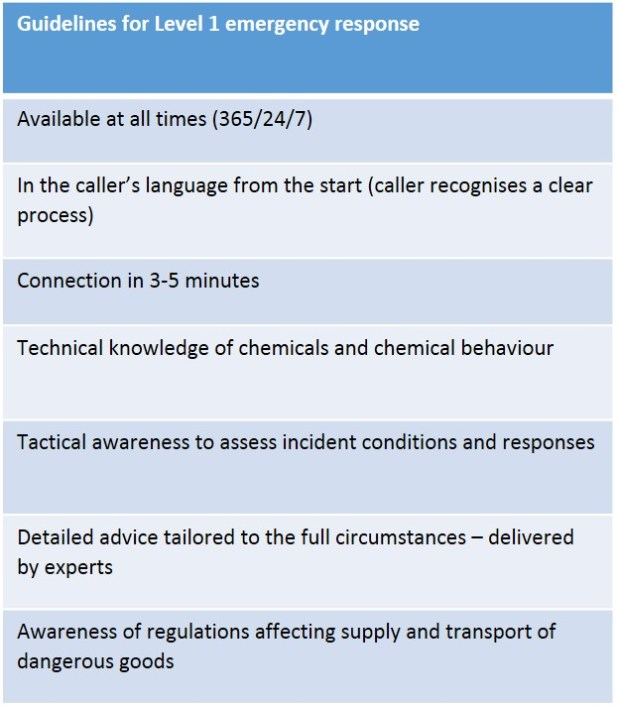 24 hour emergency response support across the supply chain is a critical pillar of professional chemical safety and it is essential that the provider is trusted to deliver a high quality service