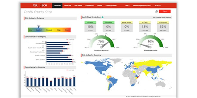 Leveraging Supply Chain Intelligence to Assess Food Supply Chain Risks
