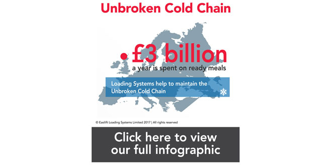 The Unbroken Cold Chain – Easilift Loading Systems solutions