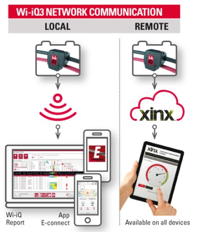 Новое беспроводное устройство мониторинга от EnerSys улучшает видимость и контроль инфографики