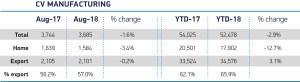 SMMT CV manufacturing amounts