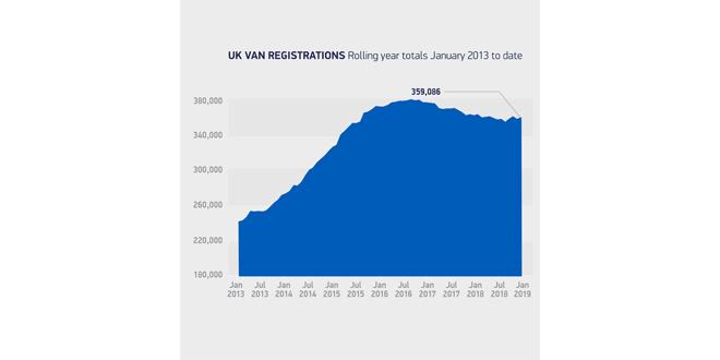 SMMT new van registrations
