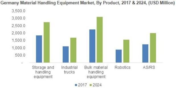 Germany Material Handling Market